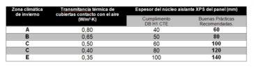 Tabla informativa sobre espesores mínimos de núcleo aislante de paneles de cubierta.