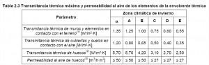 Transmitancia térmica máxima de los elementos de la envolvente térmica. DB HE-2013-11-08.