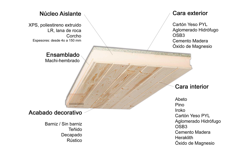 Panel de madera para cubierta y para tejados for Tejados de madera prefabricados
